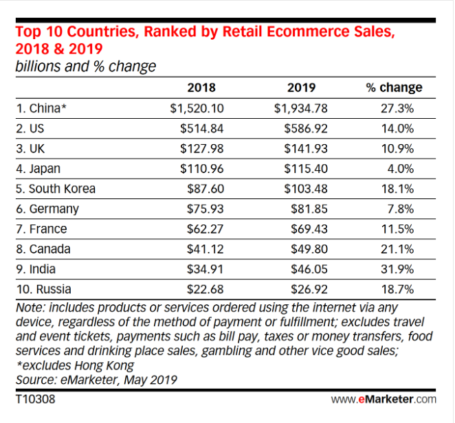 Top 10 Countries ranked by retail ecommerce sales, Pattern