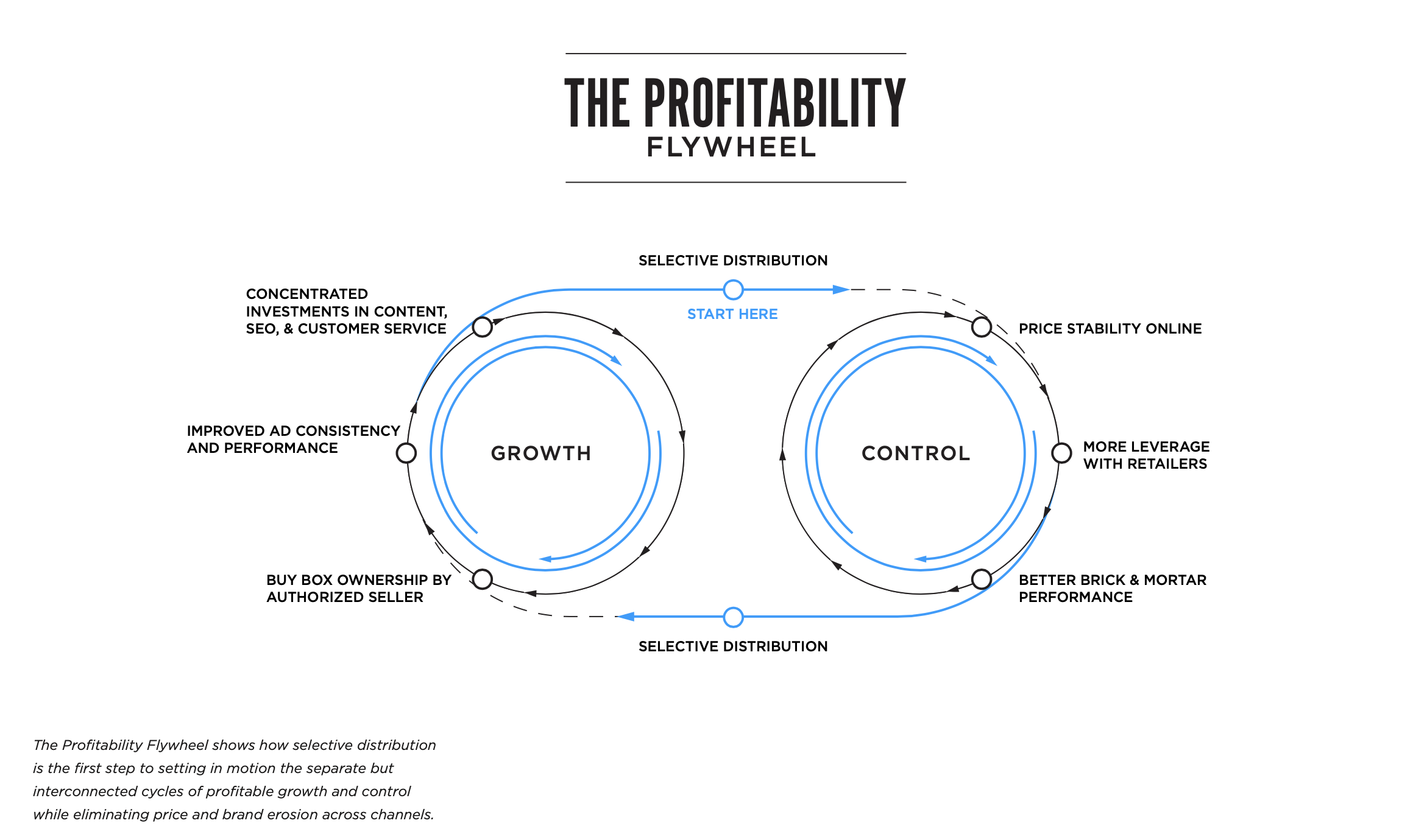 How the Profitability Flywheel for Ecommerce Works to Grow Sales and Control Online | Pattern