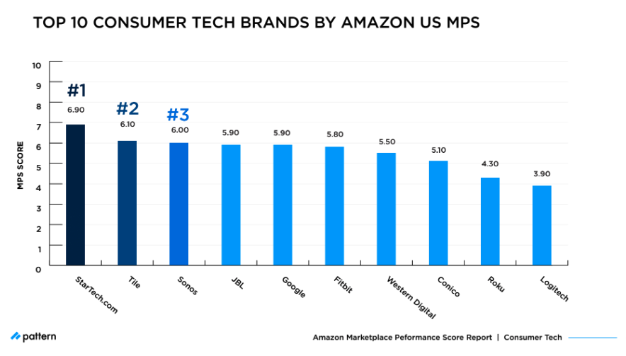 Top 10 Brands in Amazon's Consumer Tech Category