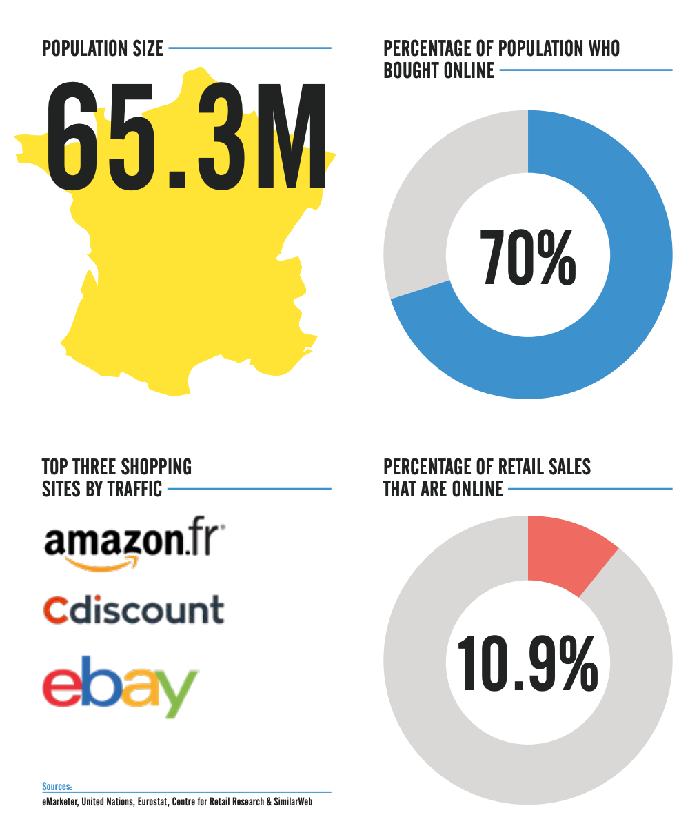 Ecommerce in France Profile | Pattern EU Report