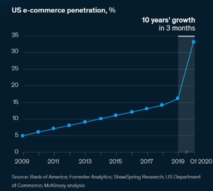 US Ecommerce Leap Forward 10 Years | Pattern, McKinsey Analysis
