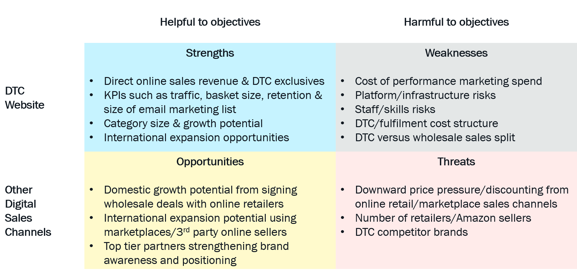 Private Equity SWOT Amazon - Pattern Blog