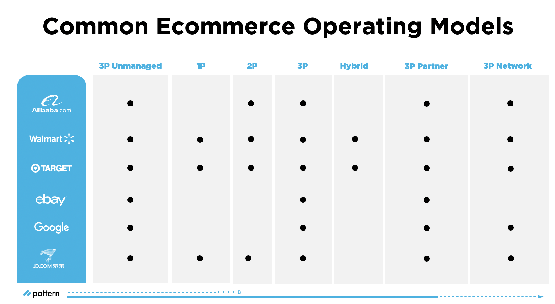 Common Ecommerce Selling Models Available on Marketplaces | Pattern