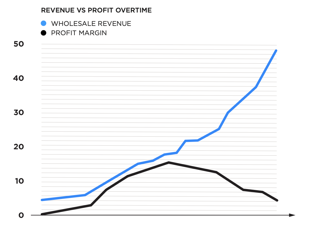 Profit and Revenue Over Time Without Brand Control on Ecommerce | Pattern