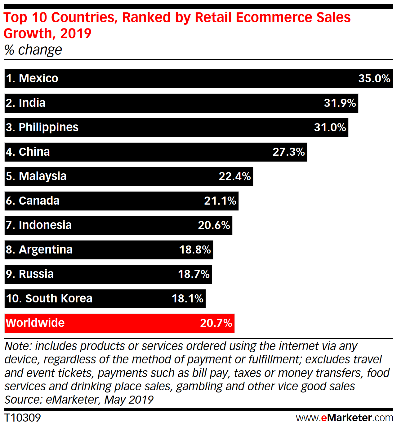 Growing Global Ecommerce Markets List | Pattern