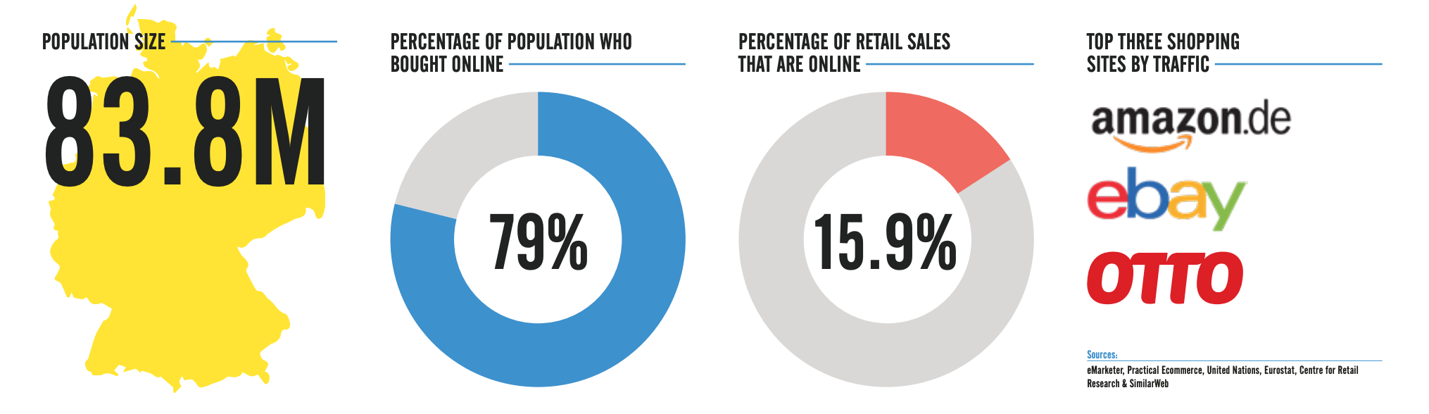 Ecommerce in Germany Profile | Pattern EU Report