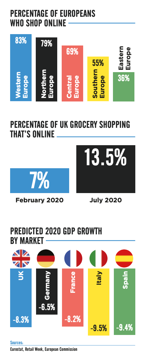 Ecommerce in Europe Profile | Pattern EU Report