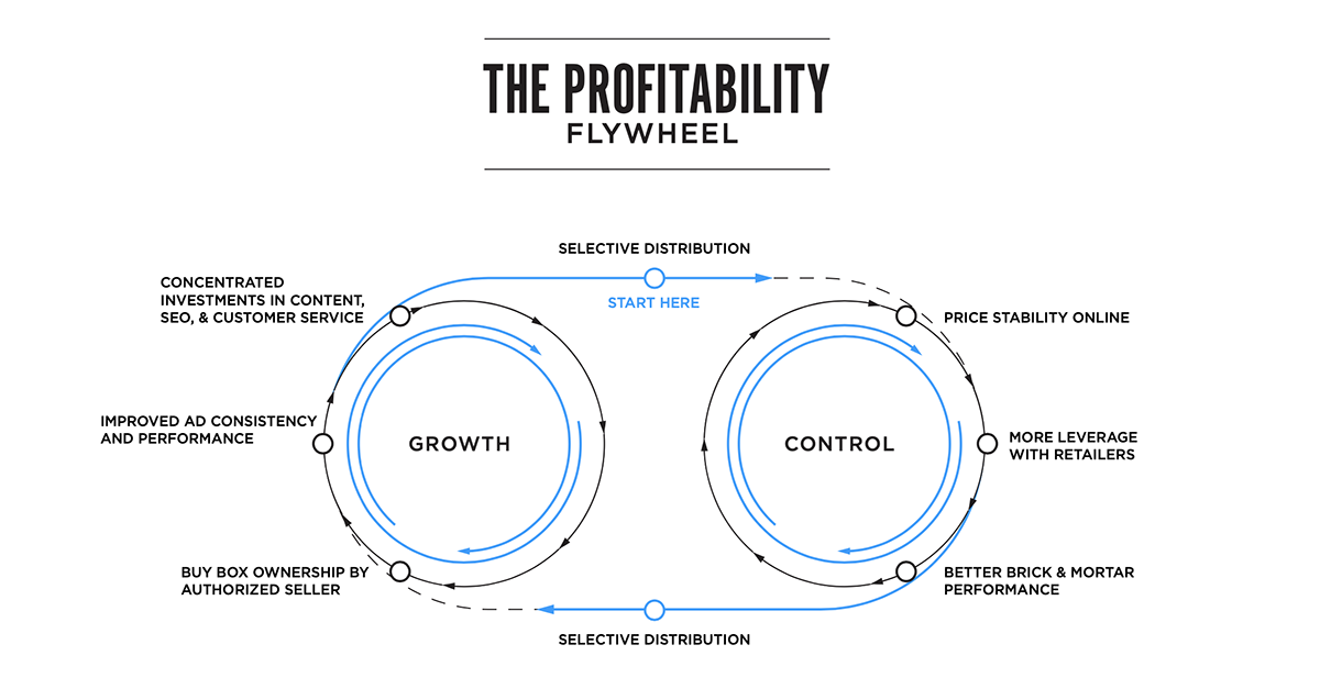 Pattern's Profitability Flywheel for Ecommerce Profit and Revenue Growth | Pattern