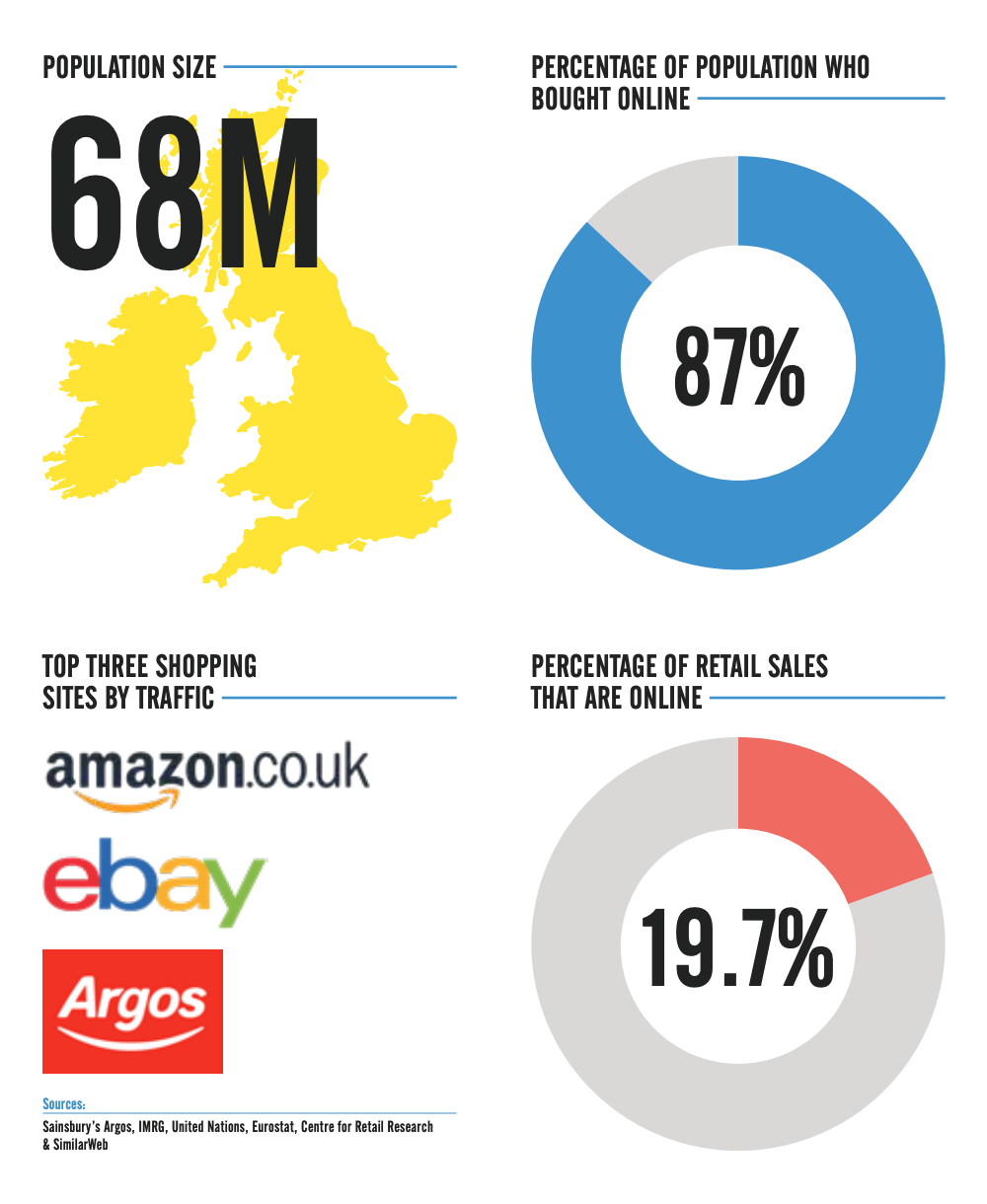 Ecommerce in the United Kingdom Profile | Pattern EU Report