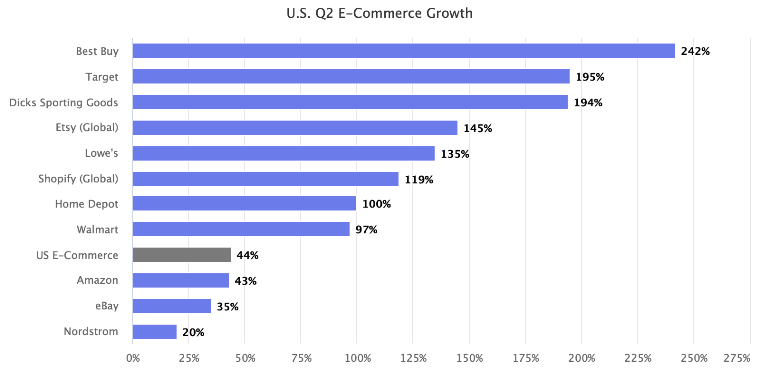 US Ecommerce Growth Q2 2020 | Pattern via MarketplacePulse