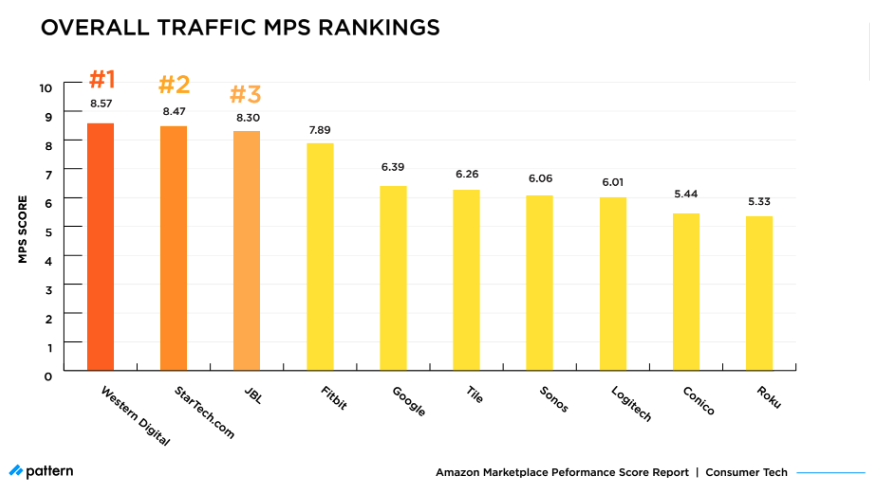 Overall Traffic MPS Rankings Consumer Tech 2021
