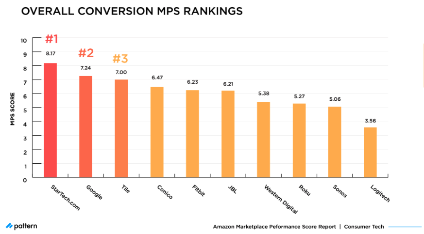 Overall Conversion MPS Rankings Consumer Tech 2021