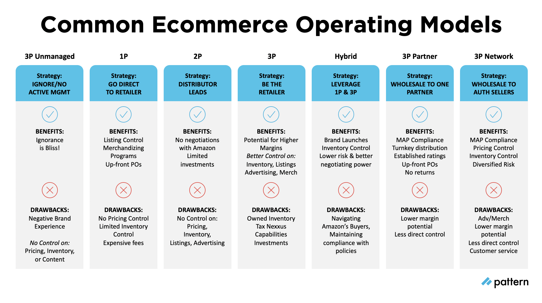 Breaking Down the 7 Common Ecommerce Operating Models on Marketplaces | Pattern