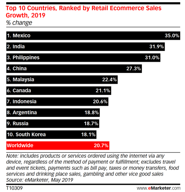 mexico-ecommerce-growth