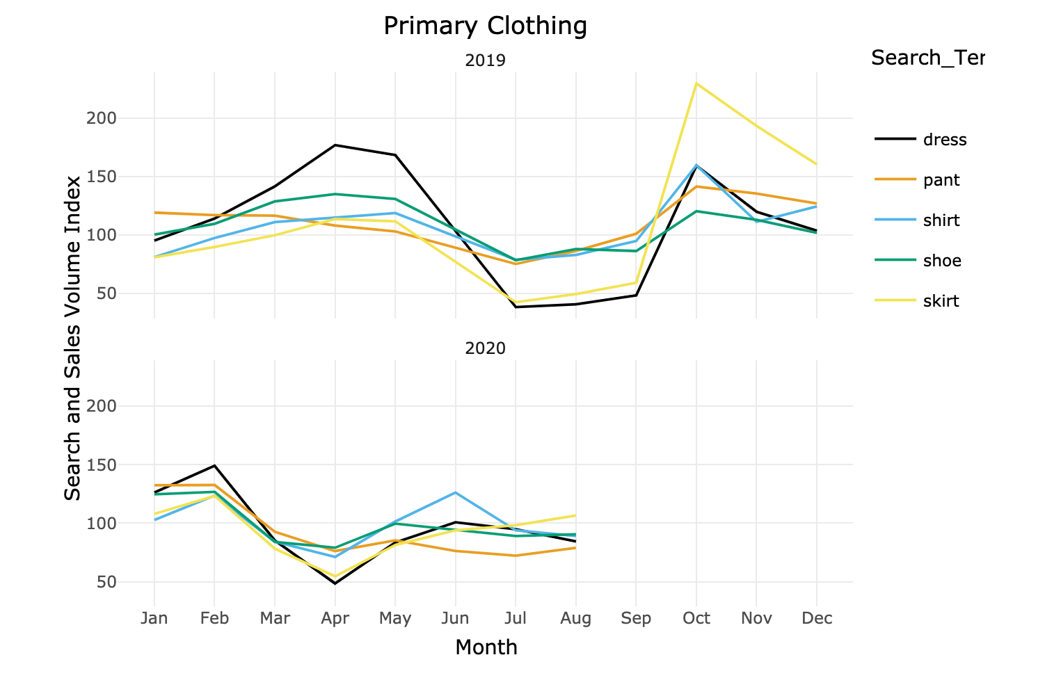 Clothing and tops Searches March 2020 to August 2020 Coronavirus COVID-19 | Pattern