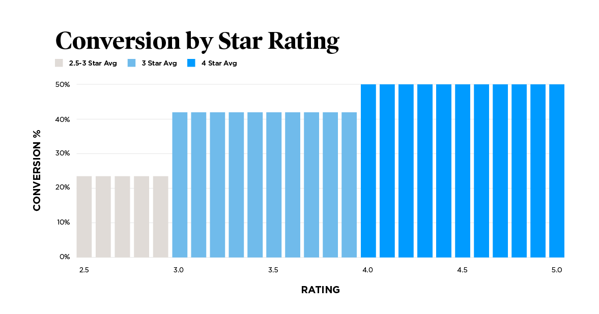 conversion by Amazon star rating