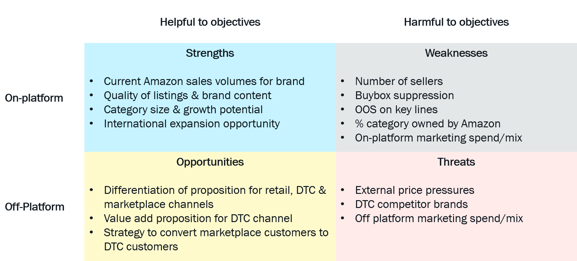 Private Equity SWOT 2 Amazon - Pattern Blog