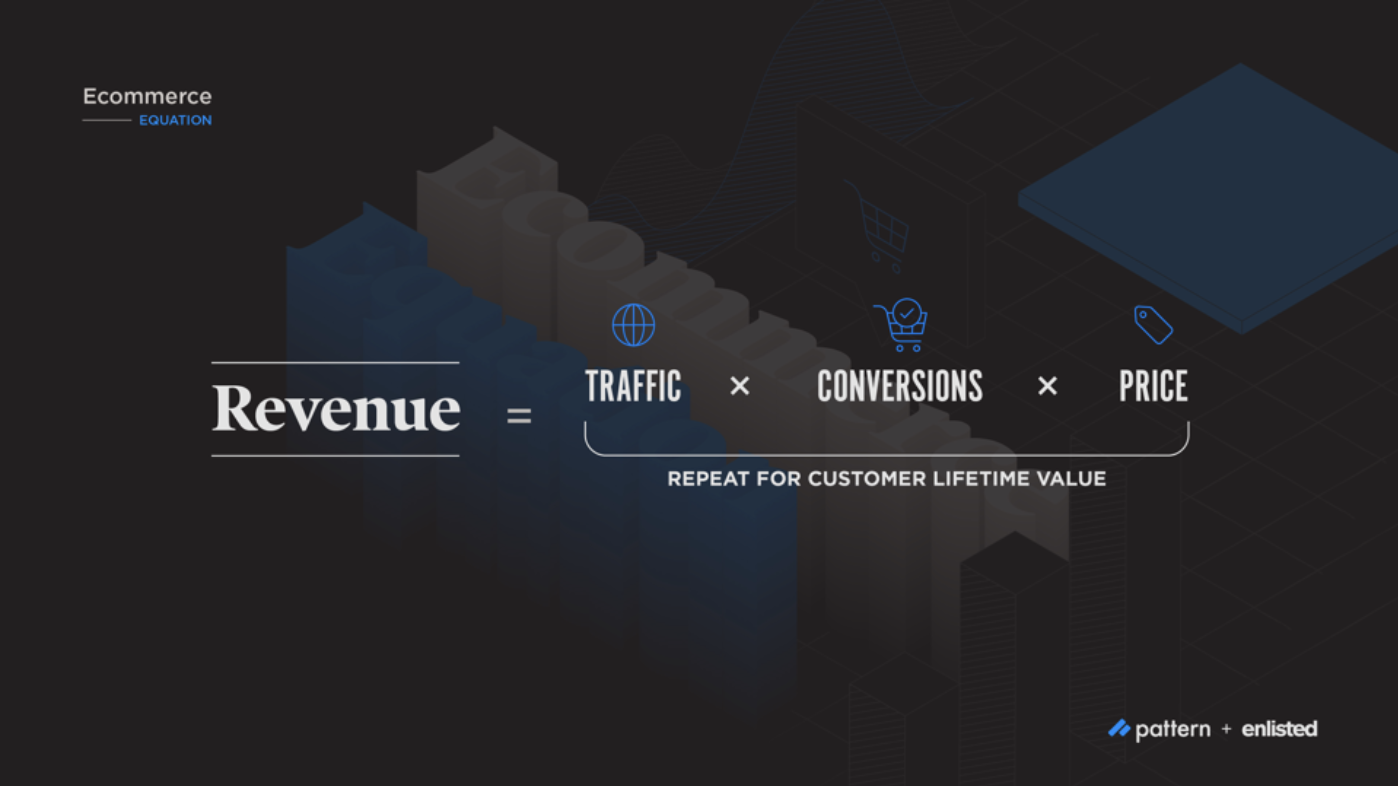 Ecommerce Equation to Grow Revenue | Pattern