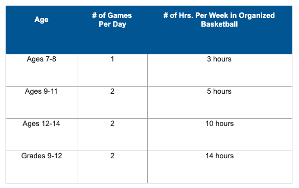 recommendations on hours per week of organized basketball
