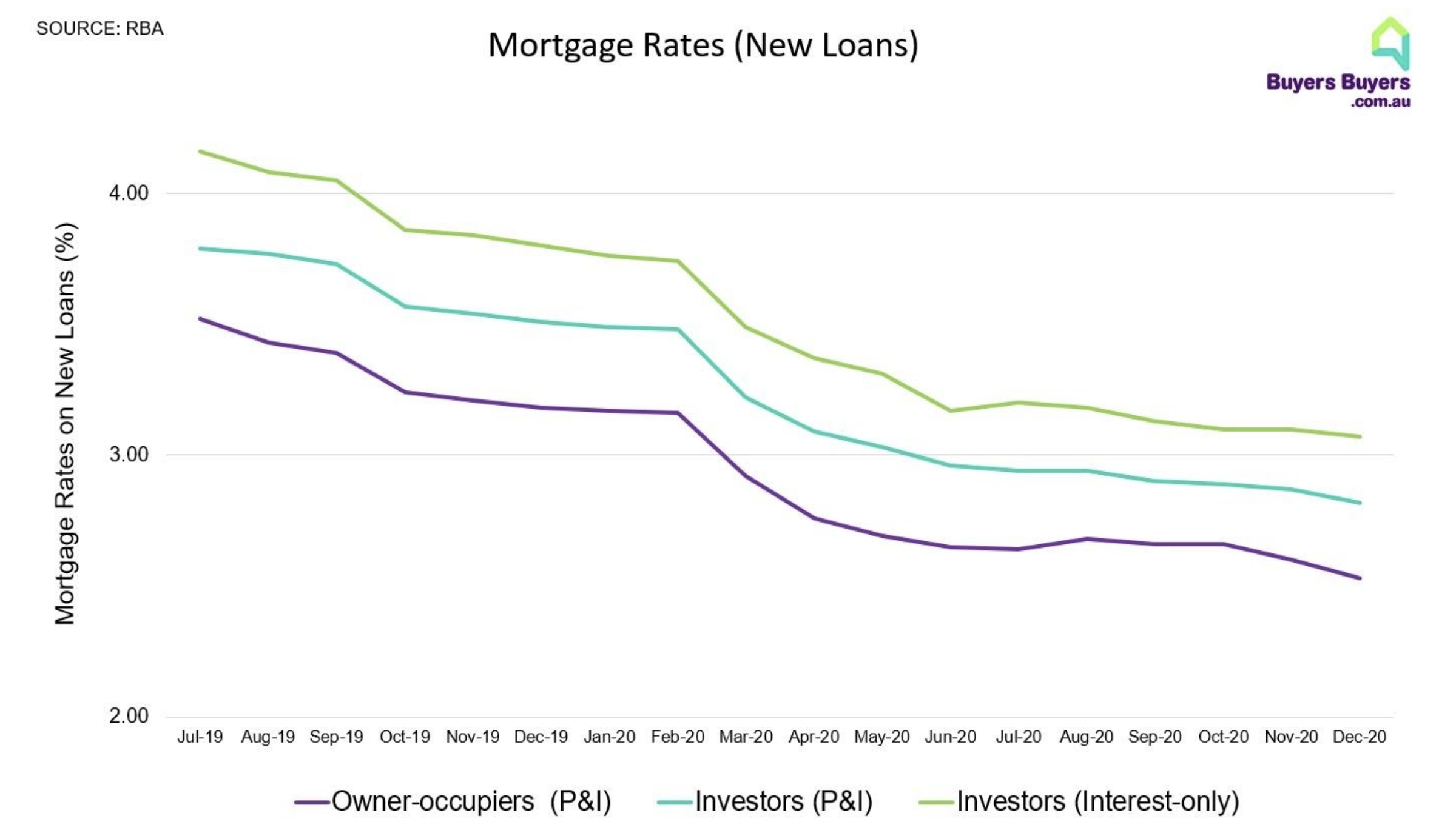 Australia Mortgage Rates
