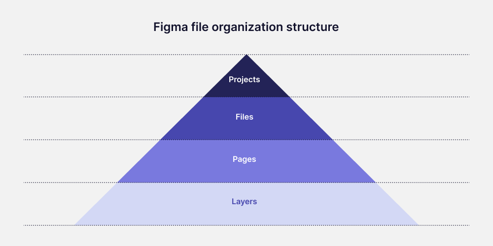 A diagram showing file organisation structure in Figma