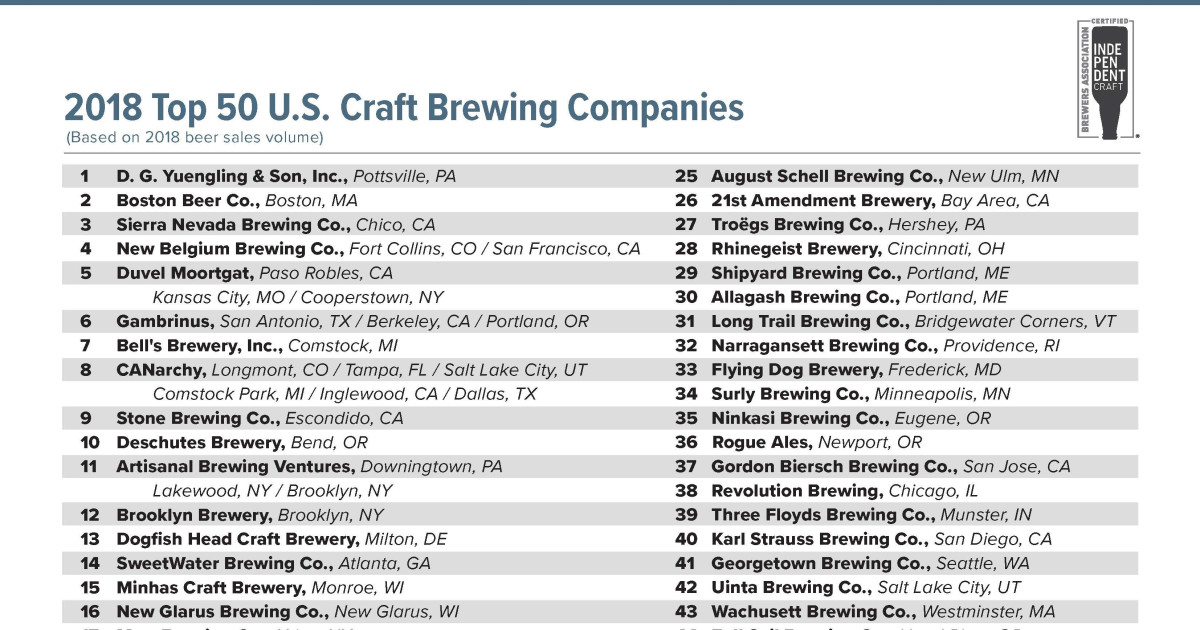 Brewers Association Releases 2018 Top 50 Brewing Companies By Sales Volume
