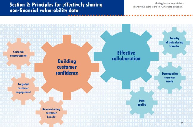 graphic - principles for sharing non-financial vulnerability data