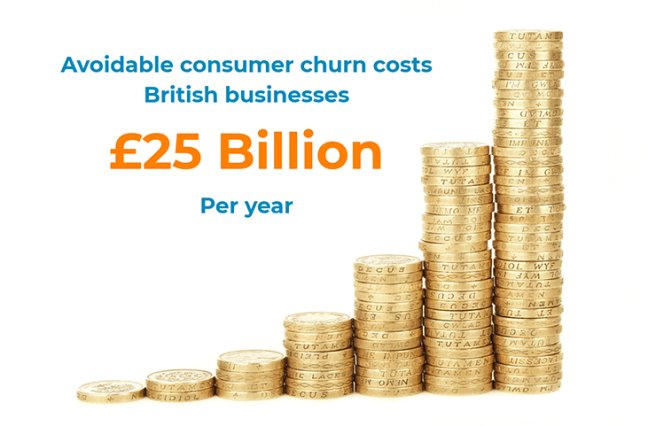 Avoidable consumer churn costs businesses 25B per year