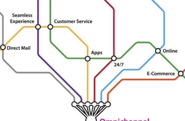 Omnichannel map