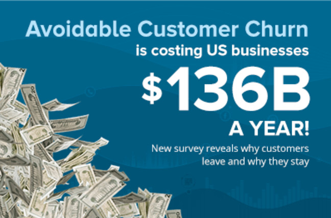 Avoidable customer churn is costing US businesses $136B a year!