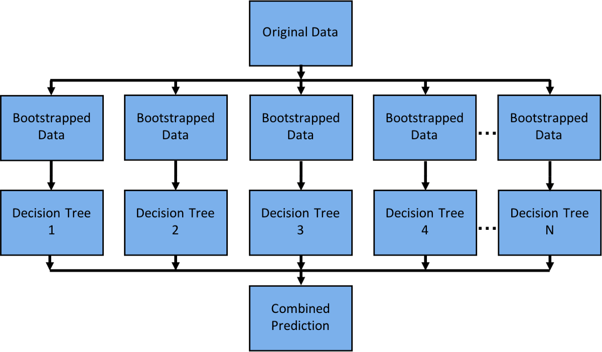 randomForestParallelizeDecisionTree