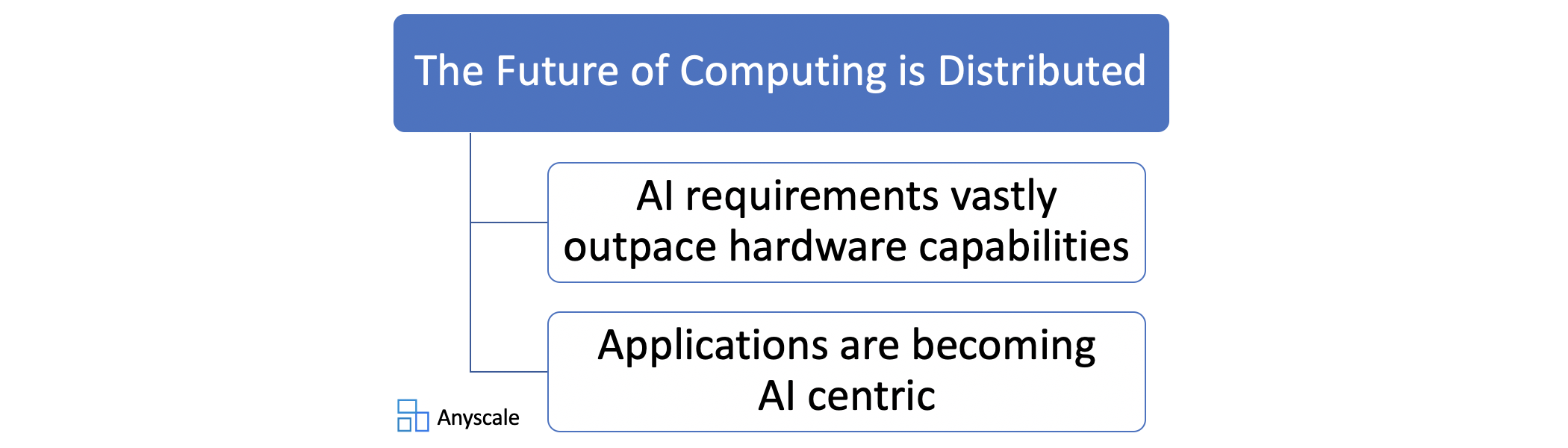 future-is-distributed