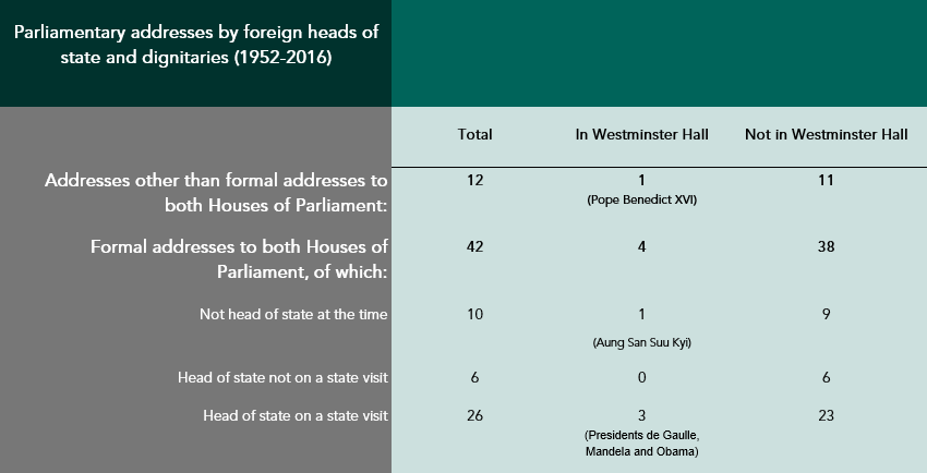 Addresses by heads of state