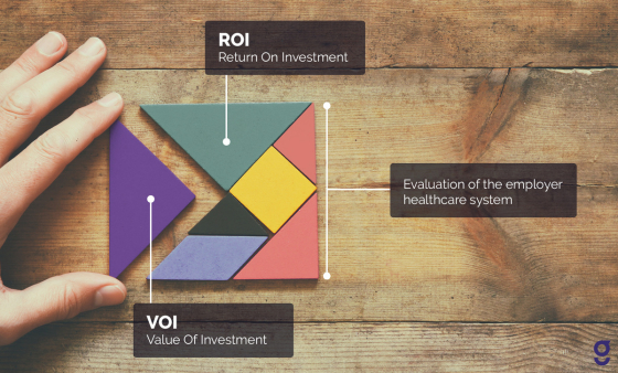 VOI-as part of evaluation of healthcare