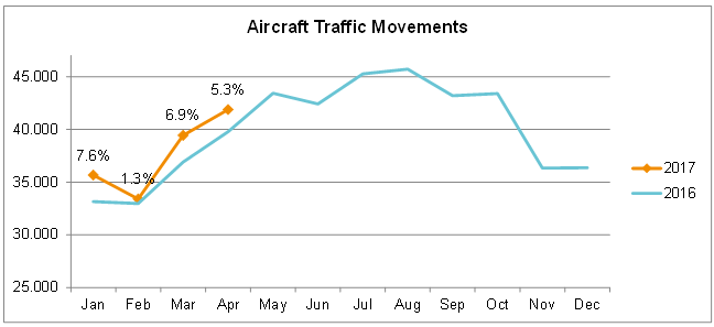 Aircraft traffic movement