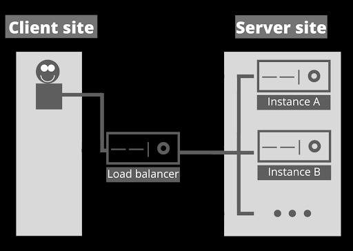 Understanding Websockets
