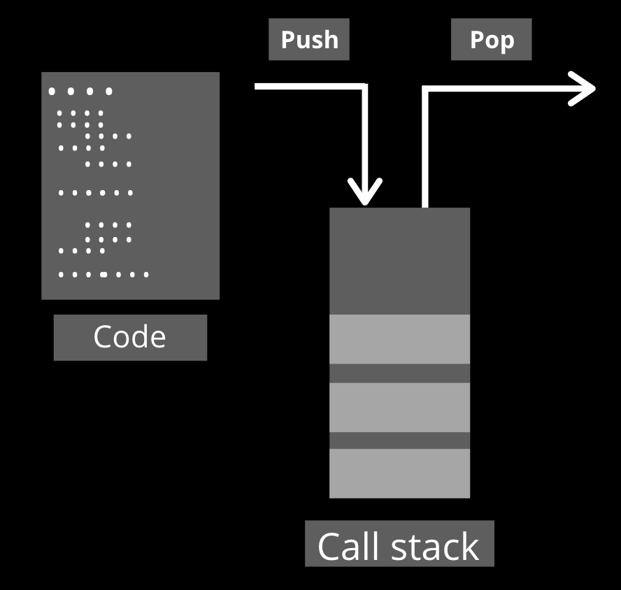 Call stack nodejs
