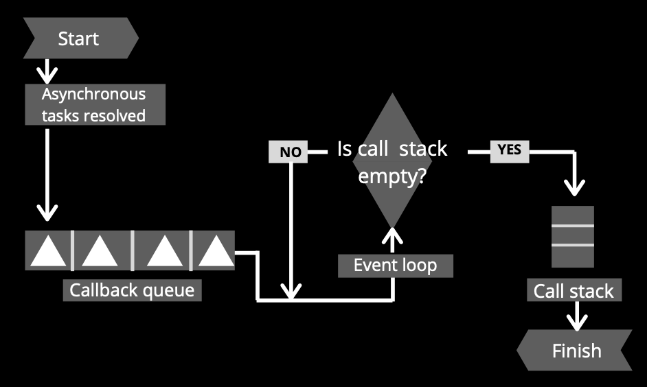 Event Loop in nodejs