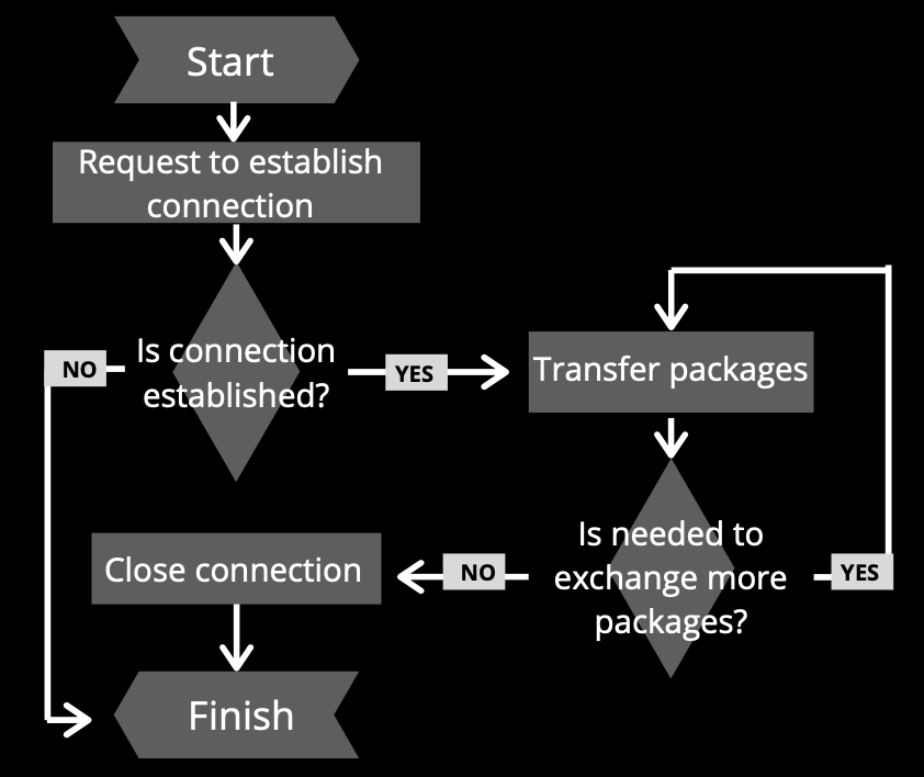 WebSockets connection lifecycle