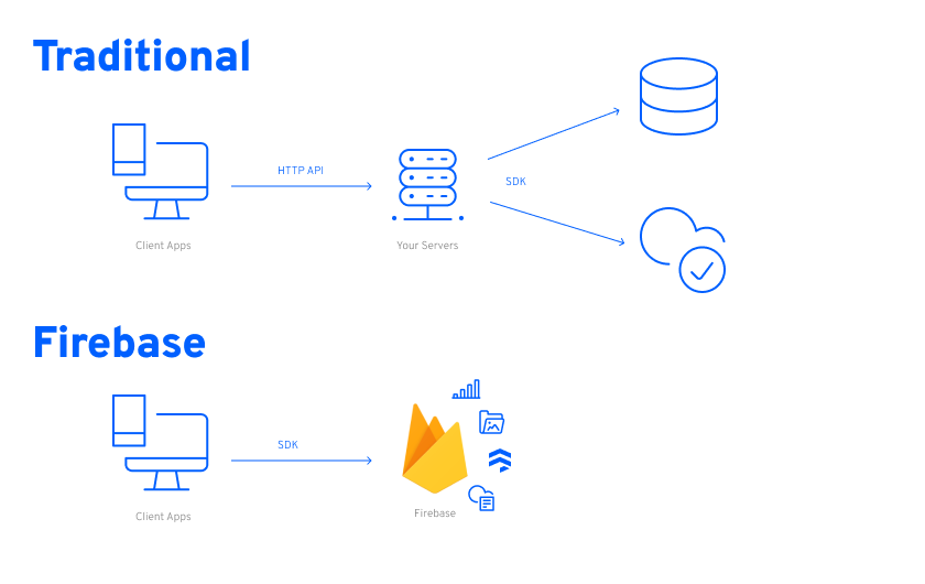 Firebase Diagram: Traditional vs. Firebase
