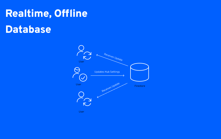 Realtime, Offline Database