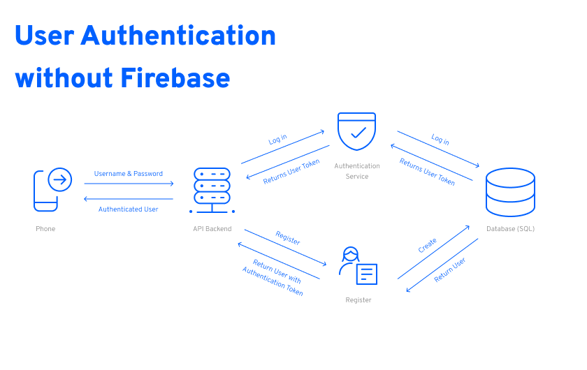 User authentication without Firebase