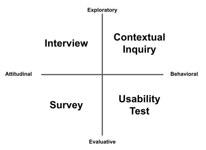 A quadrant showing where different types of research fall.