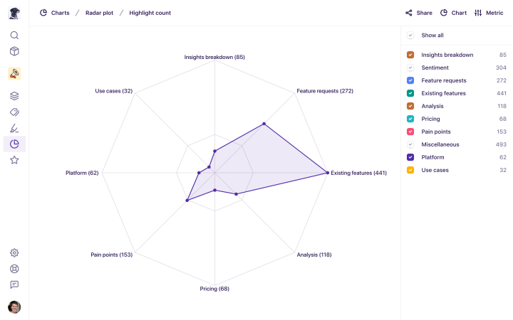 The new radar chart showing tags in a project.