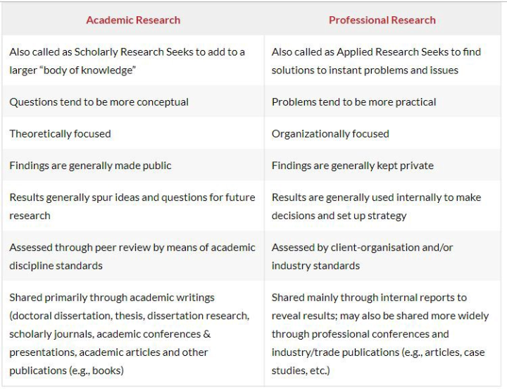 Key differences between academic research and professional research, shown as a table. Image from Lottie on Medium (medium.com/@phdresearchguidences).