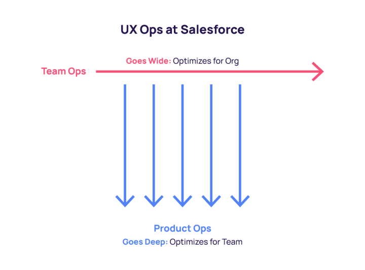The UX Operations group consists of two separate but connected teams. The UX Product Operations team goes deep and optimizes for large product design teams and the UX Team Operations goes wide and optimizes for the entire UX function.
