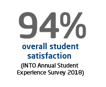 94% overall student satisfaction (INTO Annual Student  Experience Survey 2018)