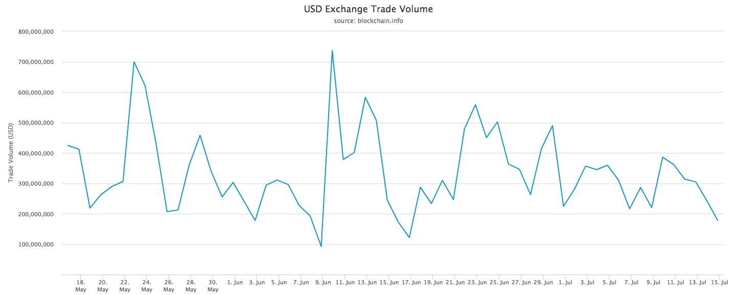 usd-exchange-trade-volume