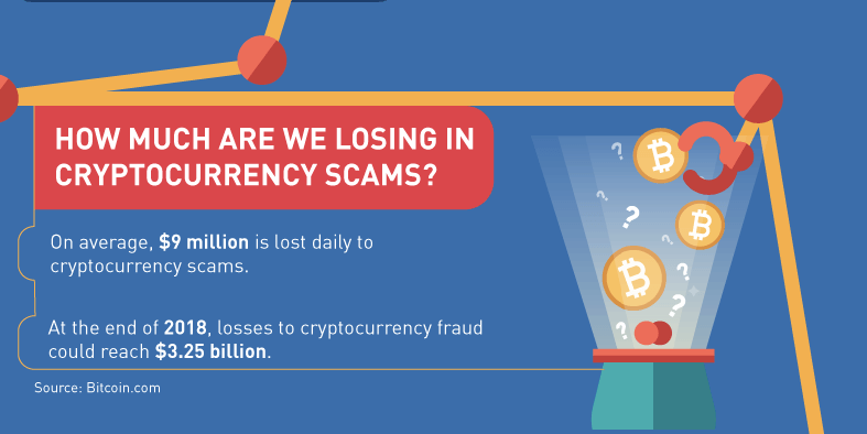 How to spot cryptocurrency scams