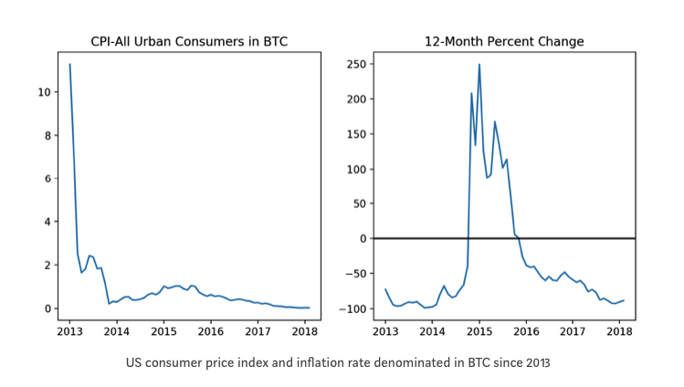 bitcoin-deflationary